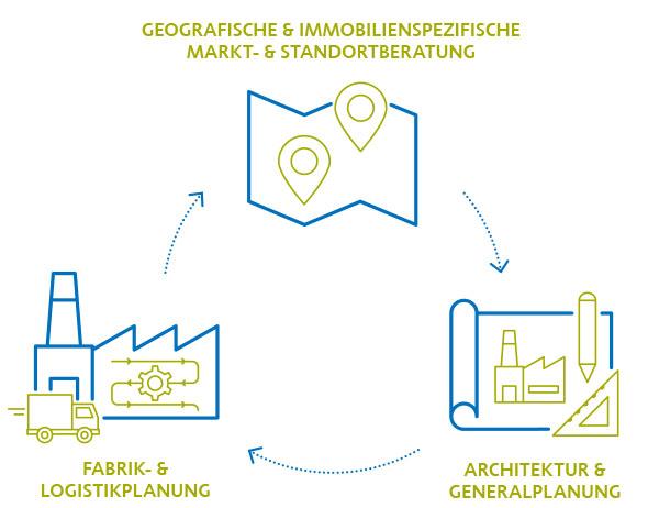 Ansatz der Integralen Industriestandortberatung